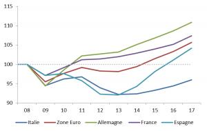 Italie Le Budget 2019 Passe Au Crible