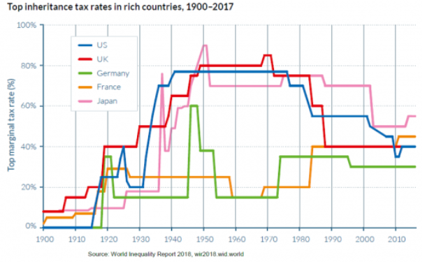 Top inheritance tax rates in rich countries, 1900-2017