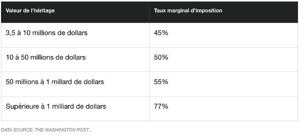 Tranches de taxation de l'héritage proposée par B. Sanders